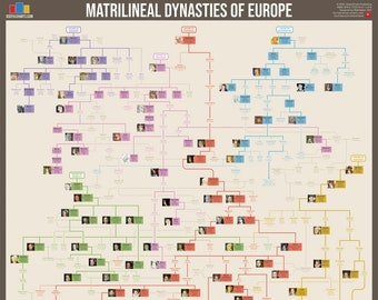 Matrilineal Dynasties of Europe (Family Tree of Queens)