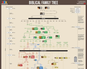 Biblical Family Tree Poster