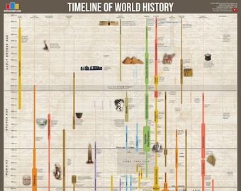 Timeline of World History Poster