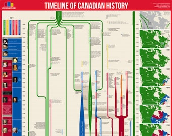 "Timeline of Canadian History 24x36"" Poster"