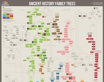 Ancient History Family Tree Poster