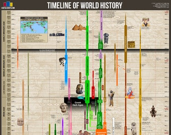 "Timeline of World History 24x36"" Poster"