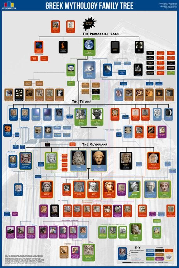 Affiche de la mythologie grecque arbre g n alogique 24 x etsy - Liste family office france ...