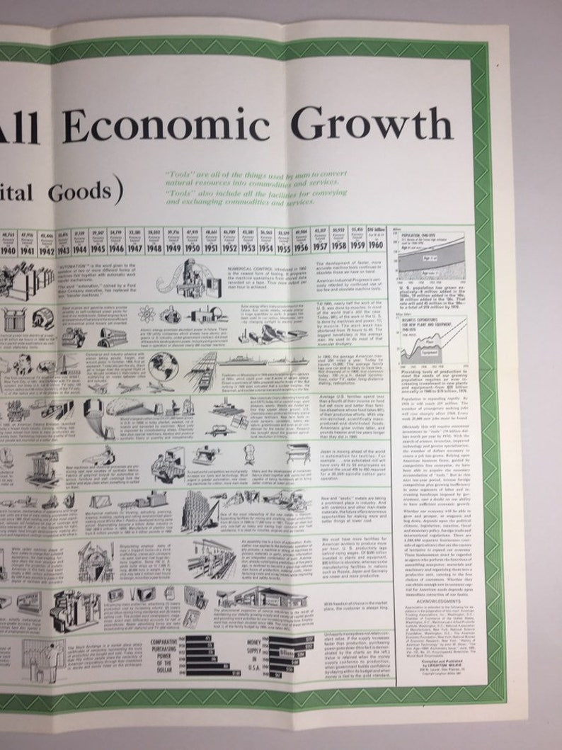 1961 Productivity History Poster of USA from 1900-1960 Economic Growth RARE!