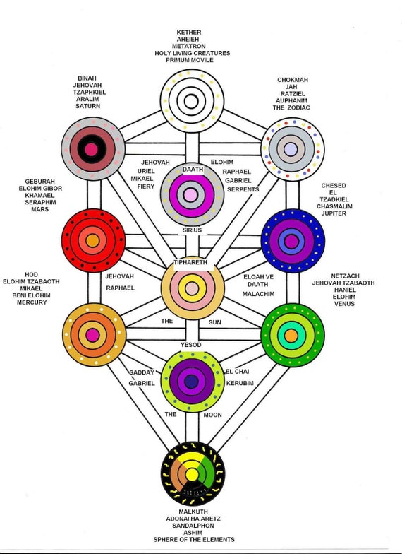 Kabbalah Tree Of Life Serpent – Utilmately the distinction between these paths.