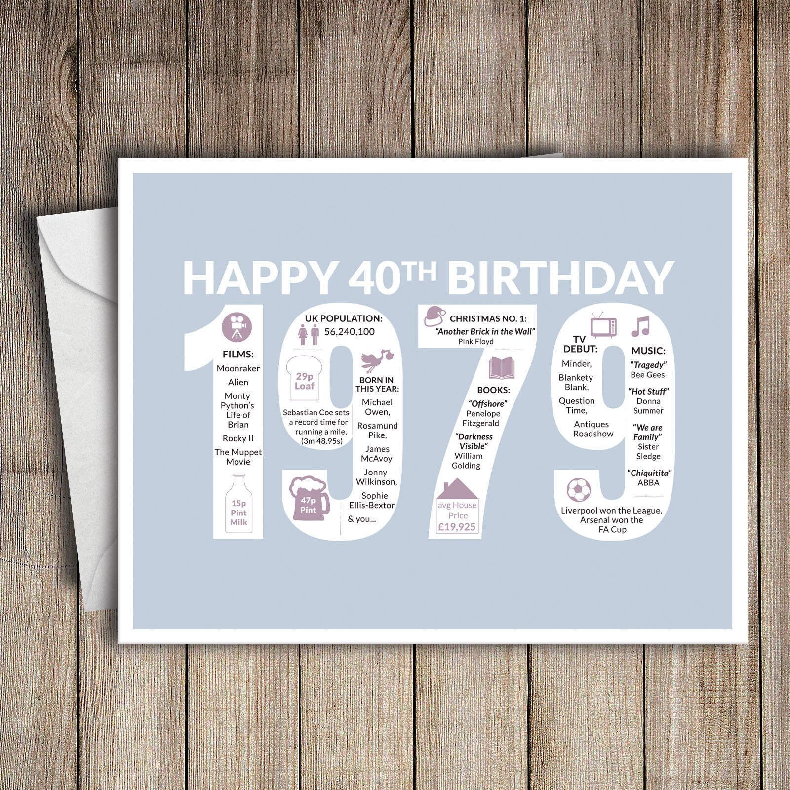 40th Birthday Card 1979 40 Greeting Birth Year