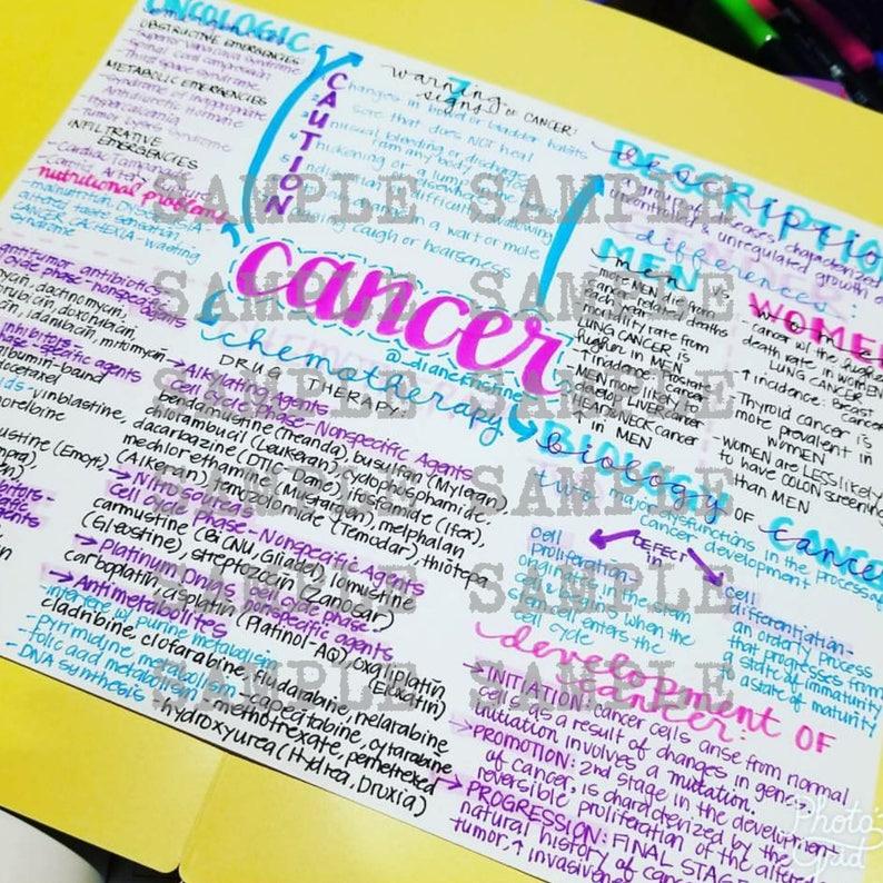 Cancer Nursing Notes Concept Map Medical Surgical Semester Etsy