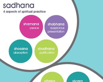 yoga postcard   sadhana and samadhi   yogagaga - yoga designs for yoga nerds