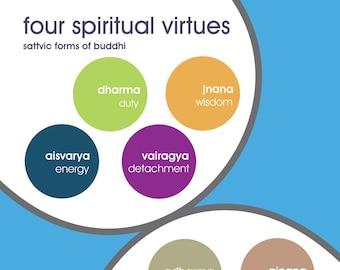 yoga postcard   4 virtues and 4 vices   yogagaga - yoga designs for yoga nerds