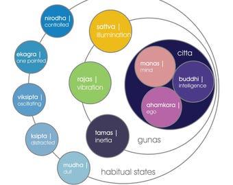 yoga postcard   citta, gunas and 5 habitual states   yogagaga - yoga designs for yoga nerds