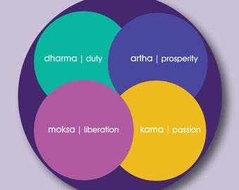 yoga postcard   purusarthas   yogagaga - yoga designs for yoga nerds