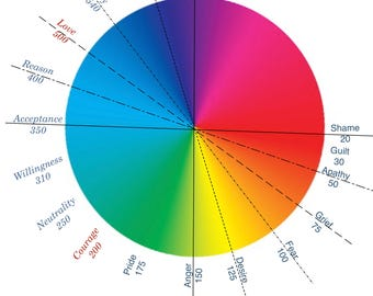 Wheel of consciousness