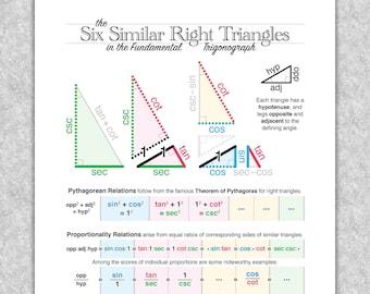 "Trigonometry ""The Six Similar Right Triangles in the Fundamental Trigonograph"" printable educational poster, Math wall art"