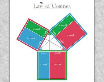 "Trigonometry ""Law of Cosines Trigonograph"" printable educational poster, Math wall art"