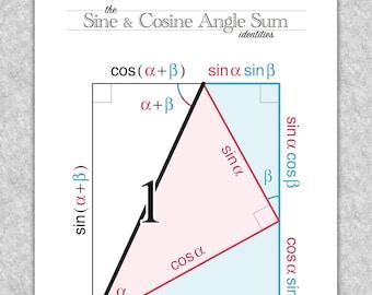 "Trigonometry ""Sine & Cosine Angle Sum Identities Trigonograph"" printable educational poster, Math wall art"
