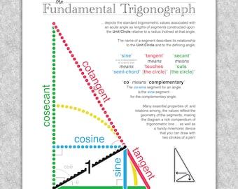 "Trigonometry ""The Fundamental Trigonograph"" printable educational poster, Math wall art"
