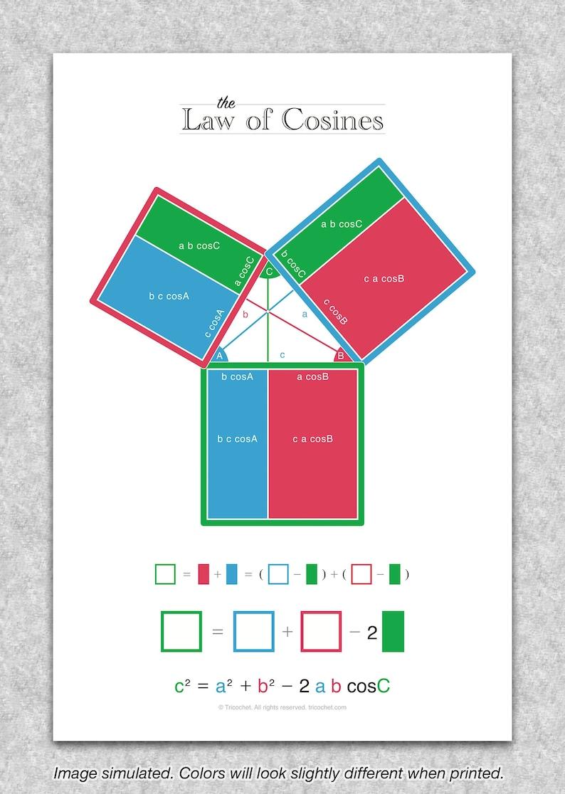 Trigonometry Law of Cosines Trigonograph printable image 1
