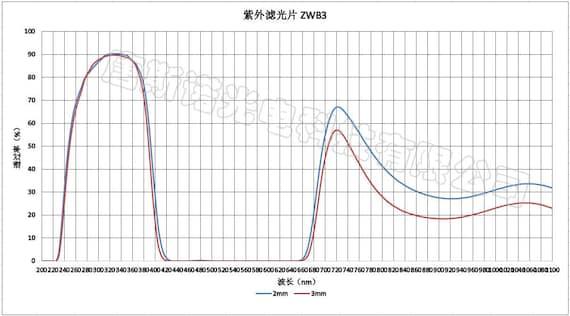 1PC ZWB3 UG5 U330 254nm UV Pass Filter Ultraviolet Bandpass Visible light  cut glass Used on Mineral Fluorescence Lamp UV Transilluminator