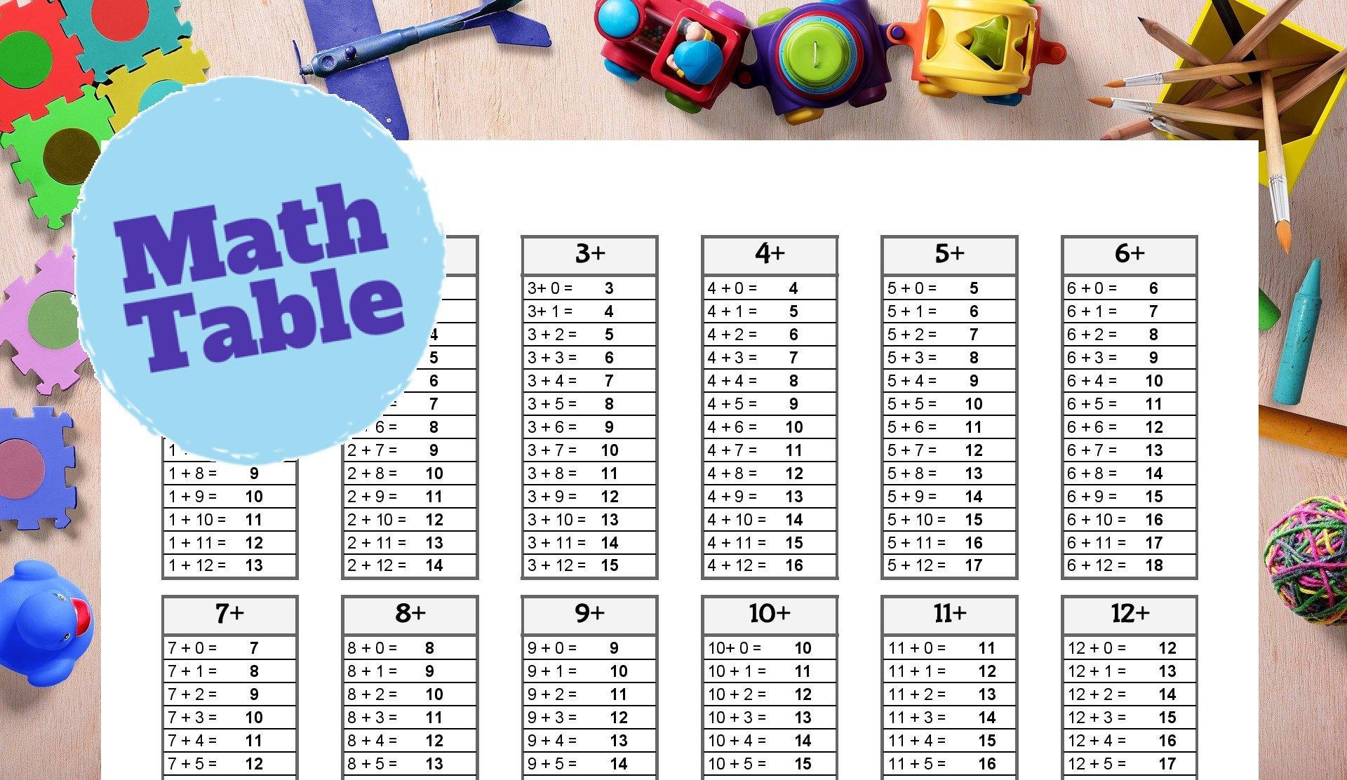 Math Addition Table Printable- Math Sheet- Educational Chart- Learn Math-PDF