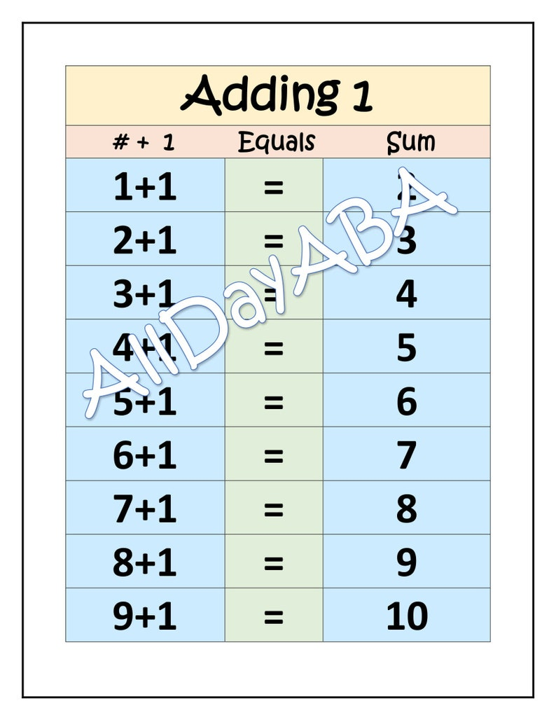 photograph about Addition Chart Printable named Addition Charts for Uncomplicated Math through AllDayABA