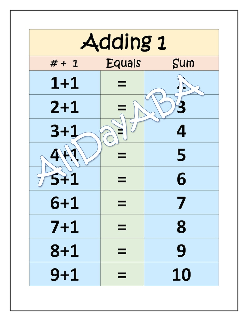 image relating to Addition Chart Printable named Addition Charts for Uncomplicated Math as a result of AllDayABA