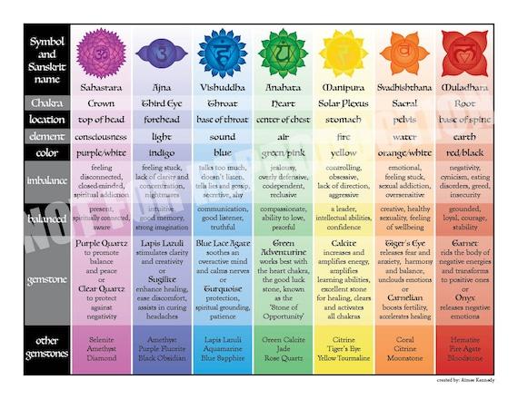 Printable 7 Chakras Chart Pinned By Samantha Cannon Chakra Affirmations Chakra Meditation Chakra