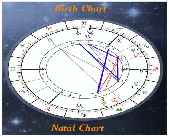 Birth Chart Report Natal Report Astrology Report Natal Etsy