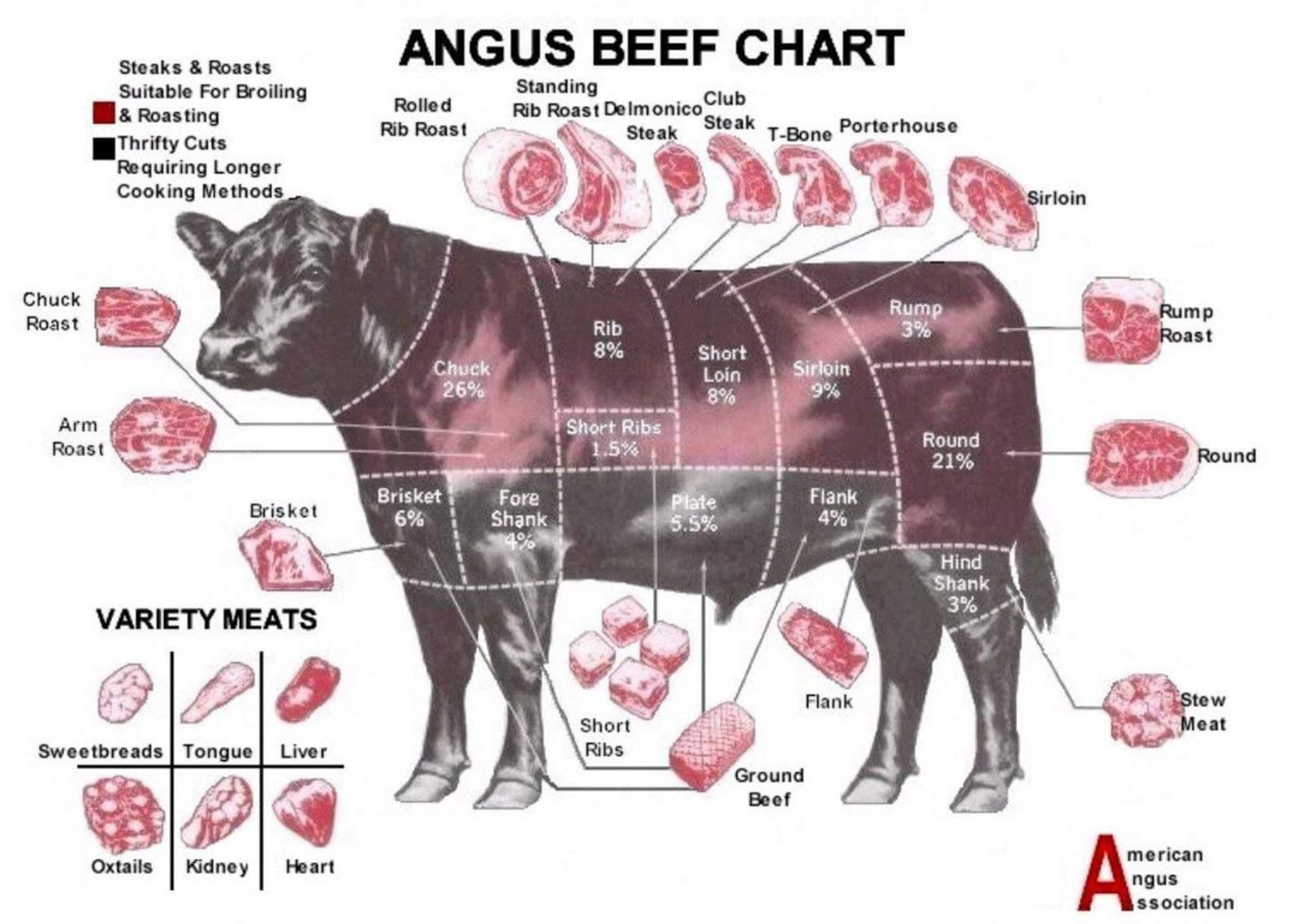 Angus Beef Chart poster