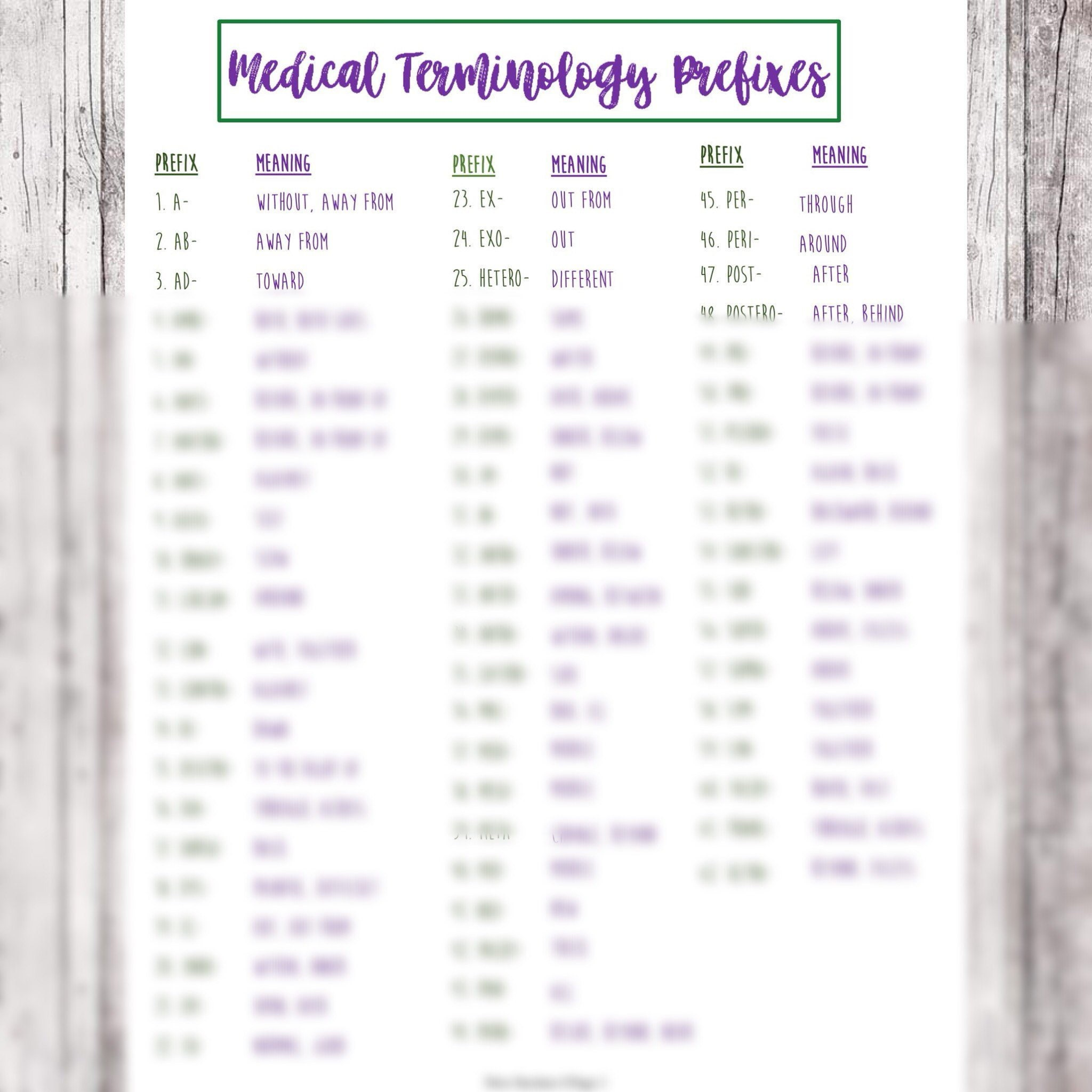 Medical Terminology Prefixes // Nursing School Medical