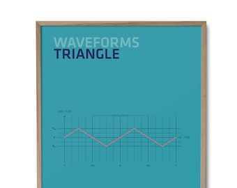 Triangle Poster - Waveforms - Sound - Physics - Synthesizer