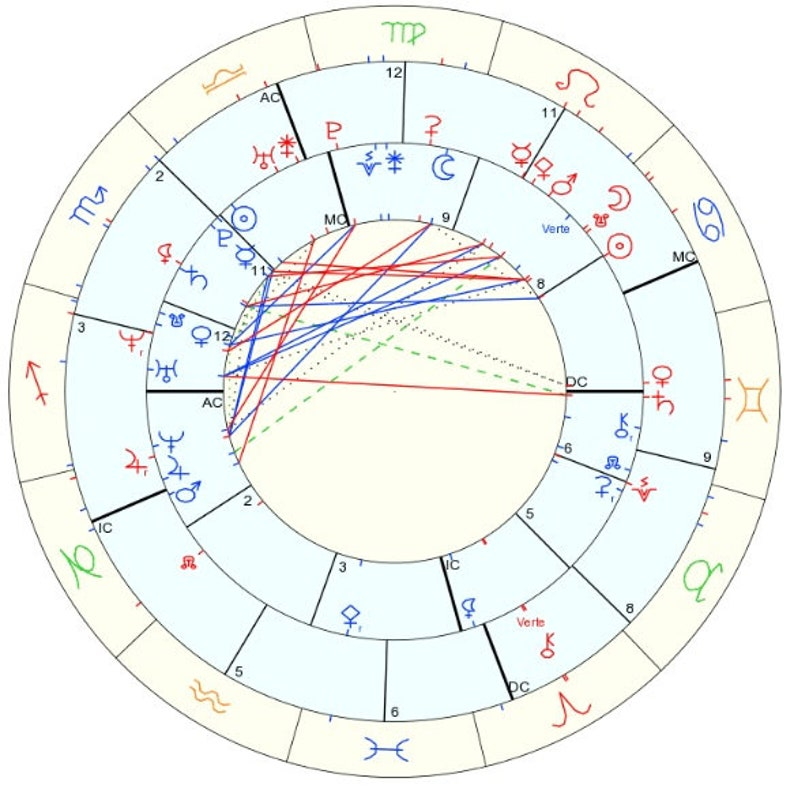 Synastry Astrology Reading (2 person)