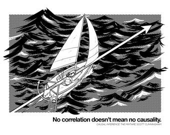 No correlation doesn't mean no causation, a sailboat