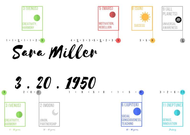 Numerology Chart Modern PDF