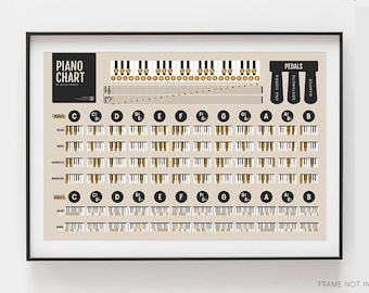 Piano Chords and Scales Master Chart | Piano Music Teacher Student Reference Poster