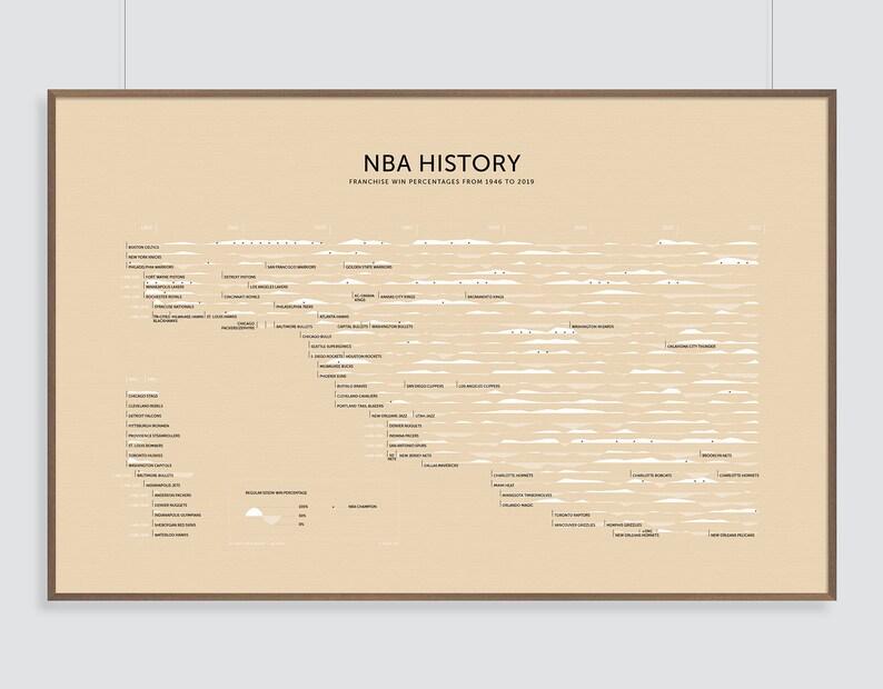 NBA Basketball History Print image 0
