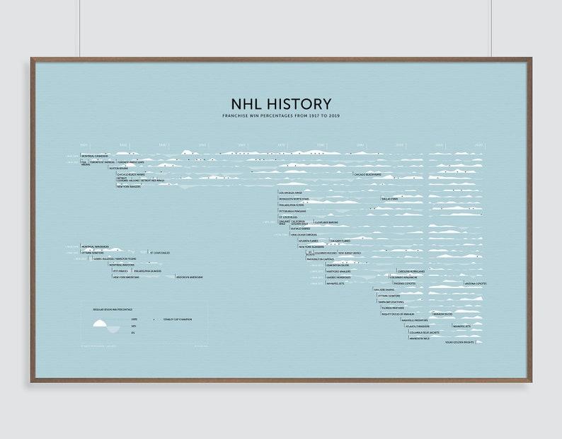 NHL Hockey History Print image 0