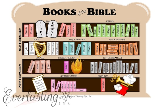 Medium Books of the Bible Poster. Size 18
