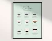 Coffee Print, Coffee Guide Print, Coffee Poster, Coffee Wall Art, Kitchen Art, Coffee Lover Gifts, Kitchen Poster, Wall Decor, Printable