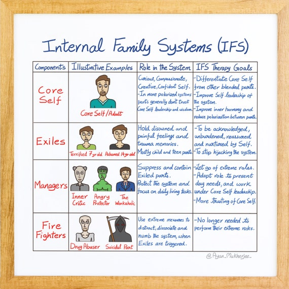 Internal Family Systems Office Poster Handmade Mental Health Art \u2013 Therapist Counselor Gift Anxiety PTSD Hope Healing Printable