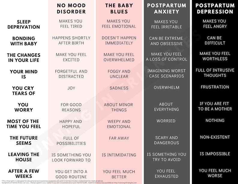 Baby Blues vs. Postpartum Anxiety vs. Postpartum Depression image 0
