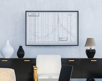 The Historical Interest Rate Chart Poster since 1915 - adds a professional look to your office, classroom, conference room.