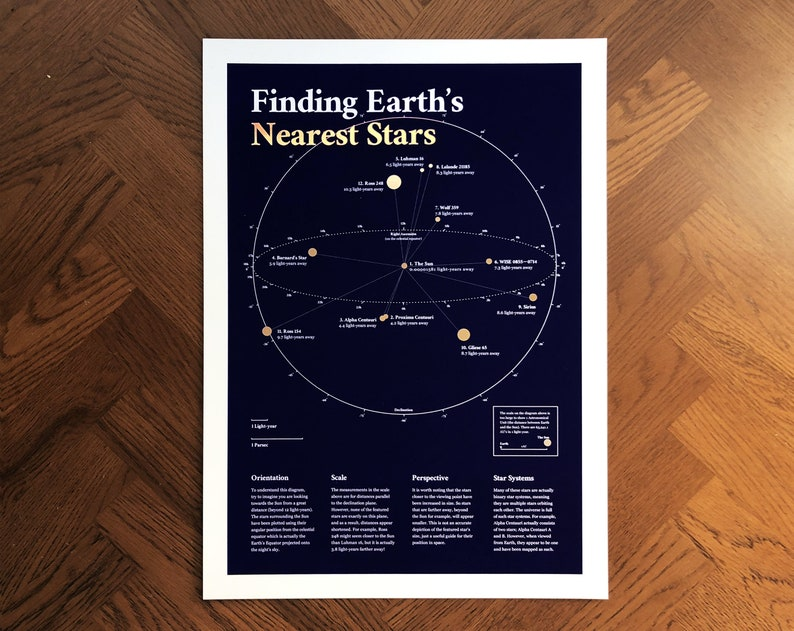 Finding Earth's Nearest Stars A3 Poster Gold Foil image 0