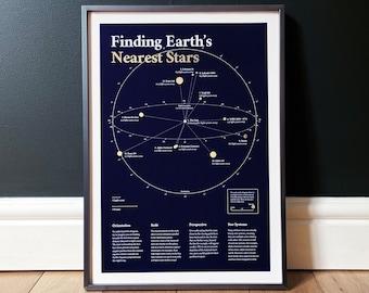 Finding Earth's Nearest Stars, A3 Poster, Gold Foil, unframed