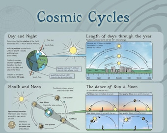 Cosmic Cycles - Infographic - A3 Poster