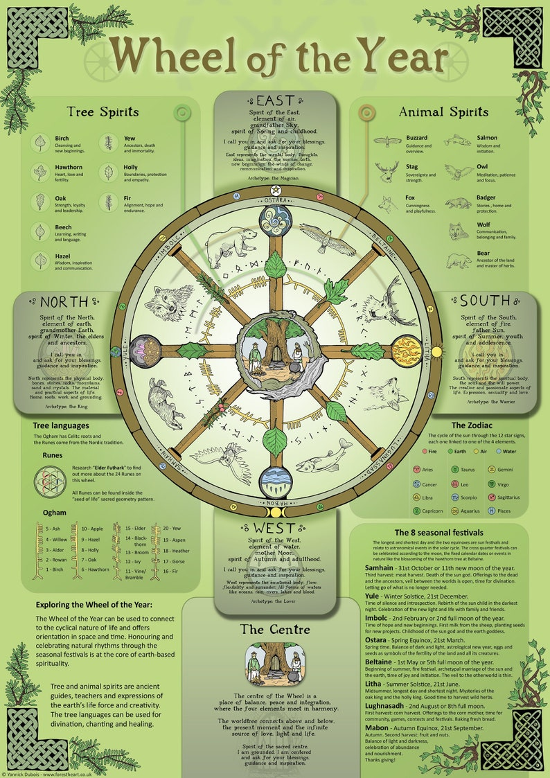 Wheel of the Year  Infographic  A3 Poster image 0