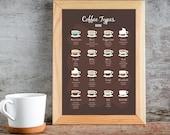 Coffee types Guide Print,Coffee Wall Art,Coffee Lovers Gift,Kitchen wall Art,Coffee Print,Coffee Types Poster,Coffee Gifts,Kitchen Poster