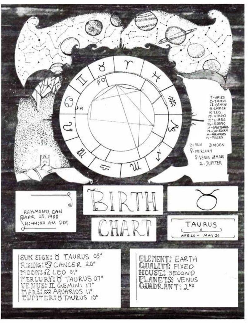 Birth Chart Report image 0