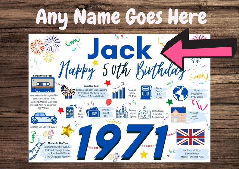 Personalised 1971 50th Birthday Card with facts about the year