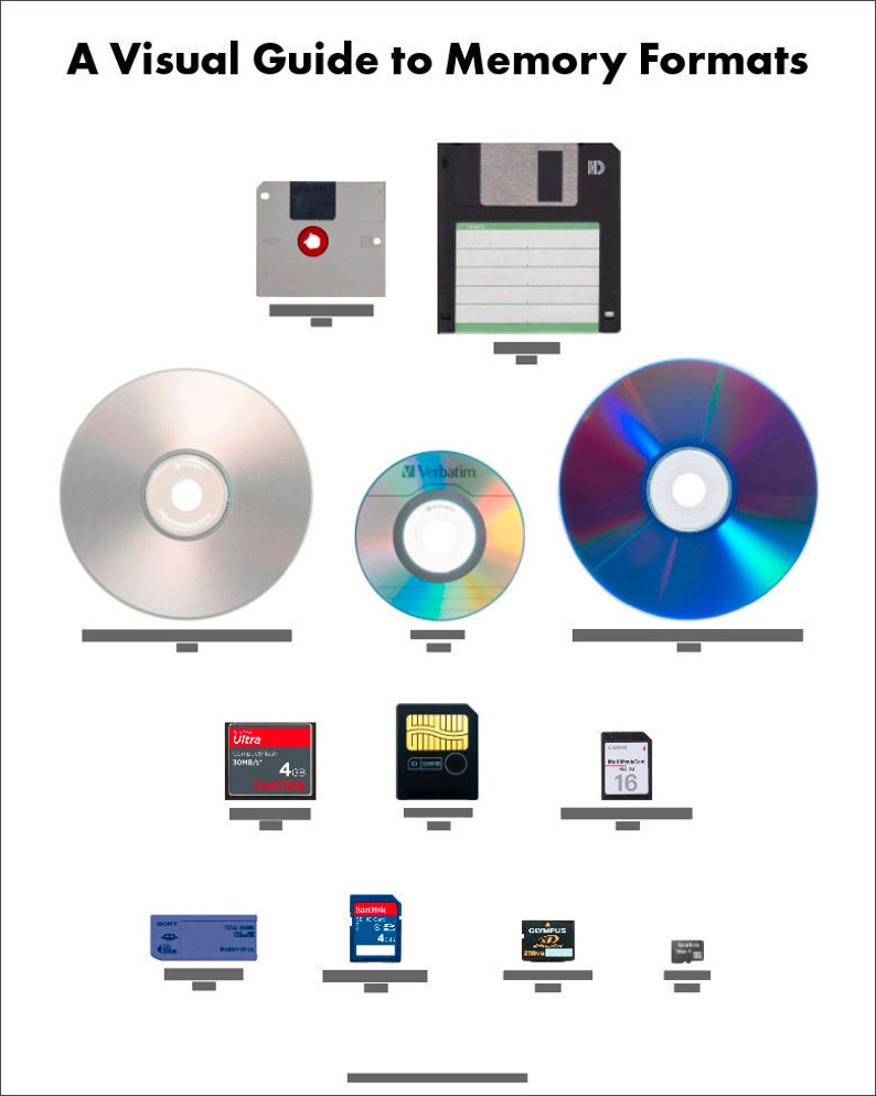 A Visual Guide to Memory Formats image 0