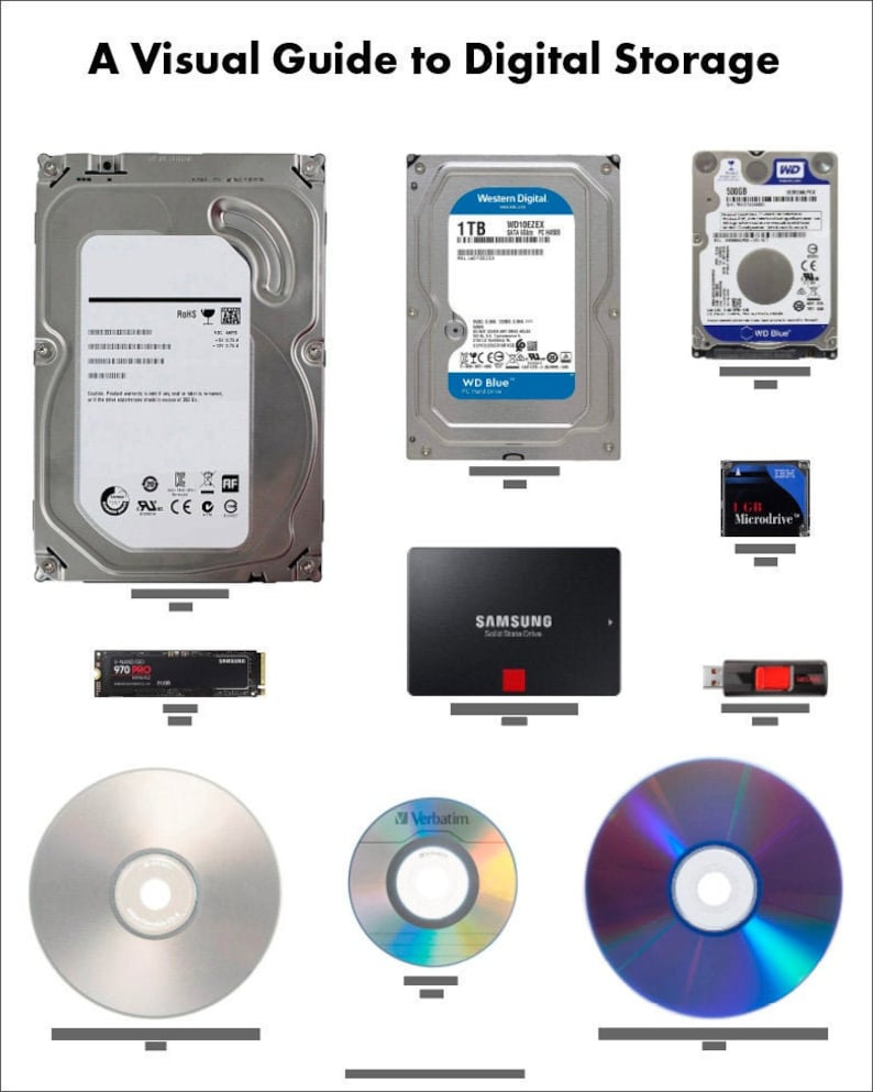 A Visual Guide to Digital Storage image 0